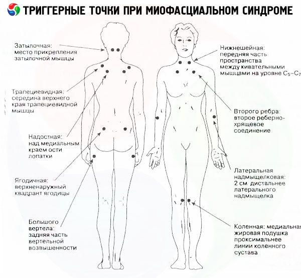 valu sormeotste liigestes Millega nakkus, liigesed ja lihased haiget