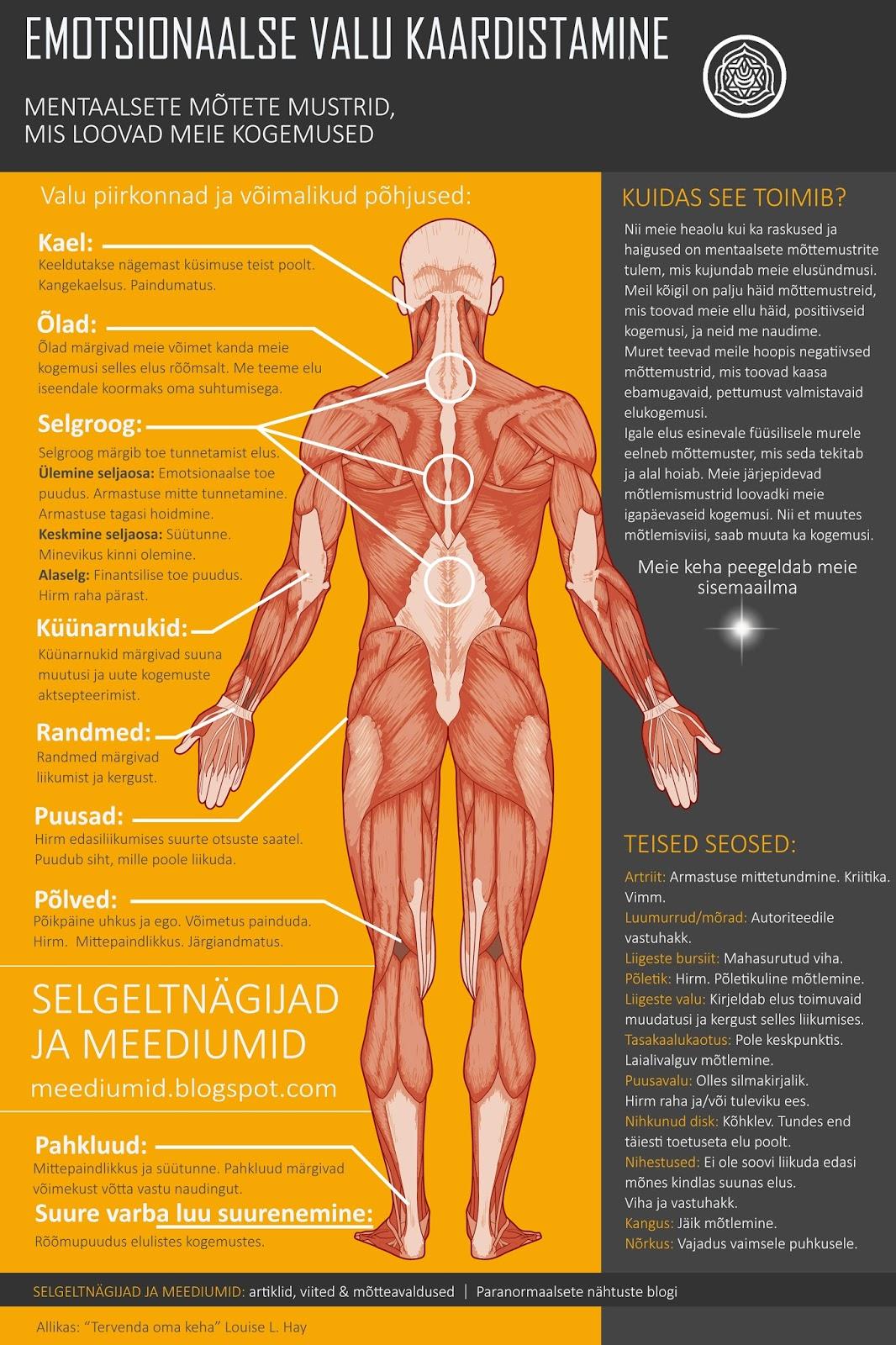 Valude vahendid liigeste ja lihaste valu