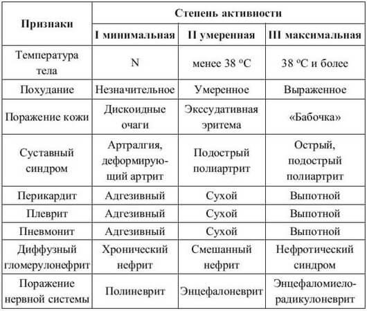 Volkanka liigeste haigus Liigeste salvi eesmark